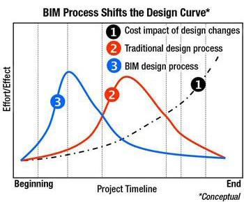 BIM Process Shifts the Design Curve Construction Users Roundtable A-E Productivity Committee