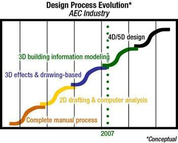 Design Process Evolution Walter P. Moore