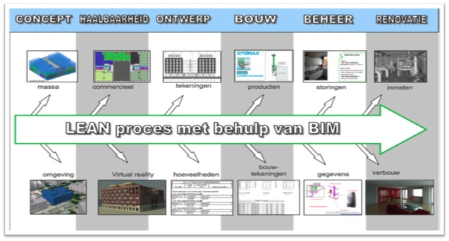 LEAN proces mbv BIM